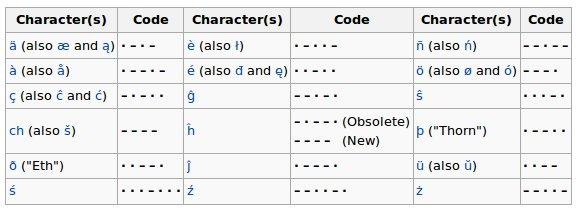 non-English Morse code characters